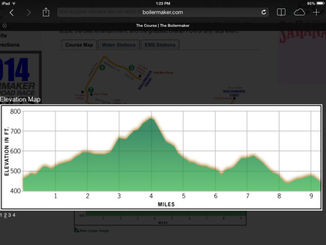 The Boilermaker 15k course elevation map. It's even more painful than it looks.